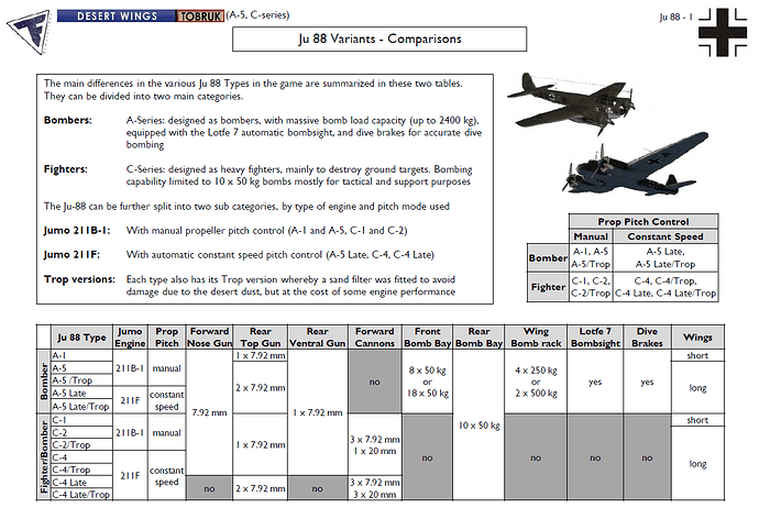 A chart detailing some of the differences in the Ju-88 variations.