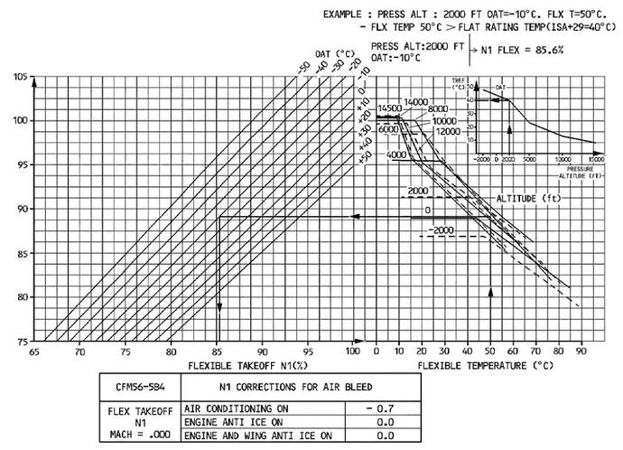 FlexTempGraph